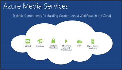azure media services.png